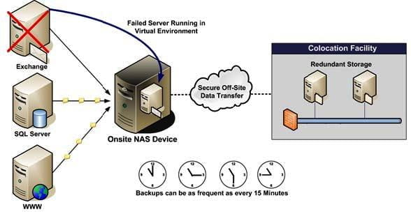cloud-storage-infrastructure