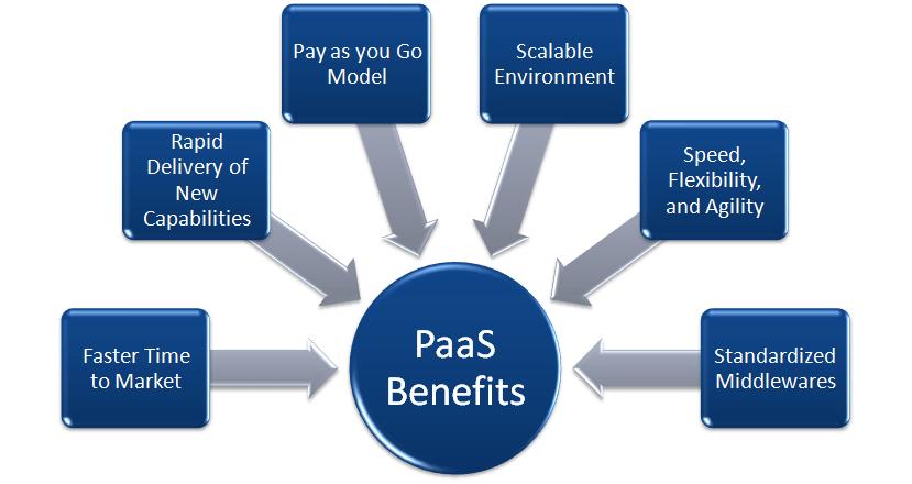 PaaS cloud service