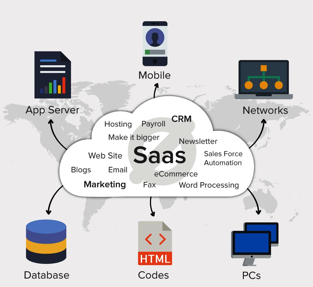 SaaS-Infrastructure
